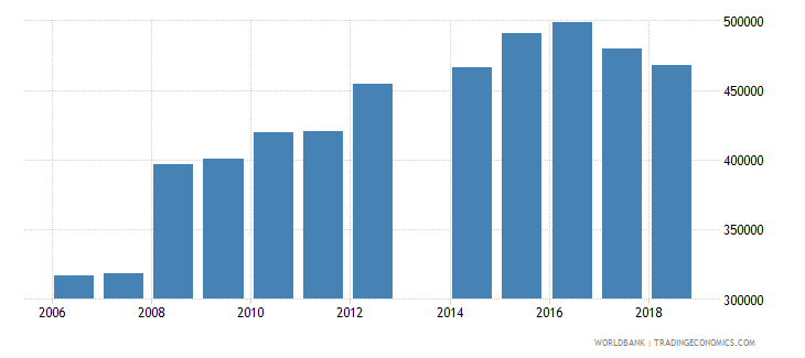 cameroon enrolment in grade 6 of primary education both sexes number wb data