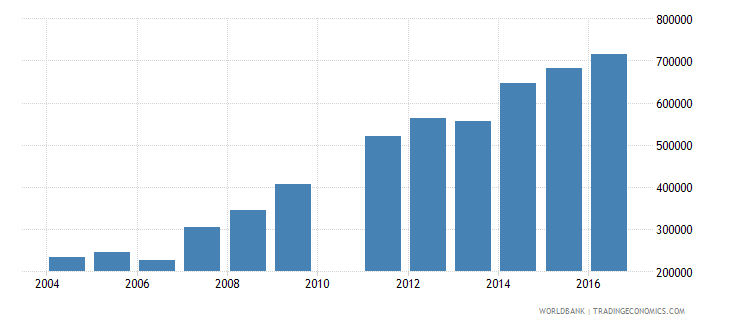 cameroon enrolment in lower secondary education female number wb data
