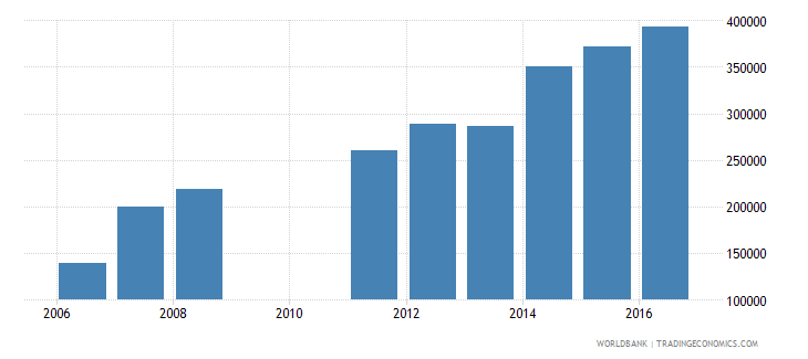 cameroon enrolment in lower secondary education private institutions both sexes number wb data