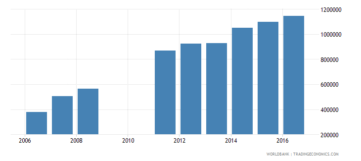 cameroon enrolment in lower secondary education public institutions both sexes number wb data