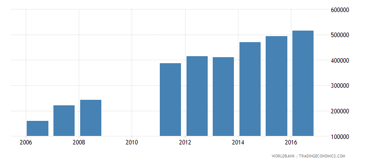 cameroon enrolment in lower secondary education public institutions female number wb data