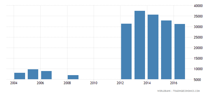 cameroon enrolment in post secondary non tertiary education both sexes number wb data