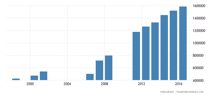 cameroon enrolment in secondary education public institutions both sexes number wb data
