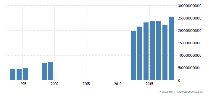 cameroon expense current lcu wb data