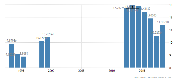 cameroon expense percent of gdp wb data