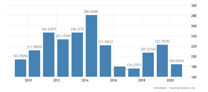 cameroon export value index 2000  100 wb data