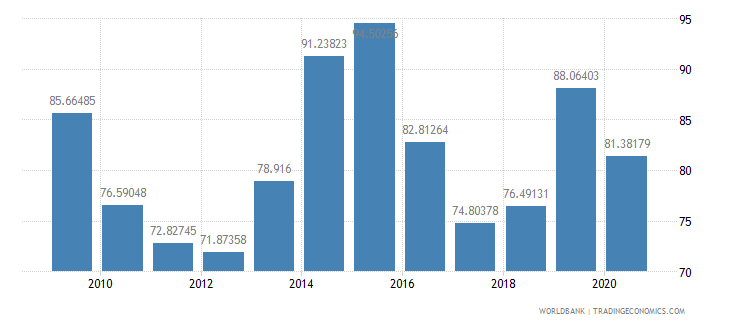 cameroon export volume index 2000  100 wb data