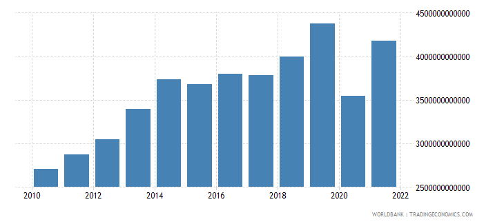 cameroon exports as a capacity to import constant lcu wb data