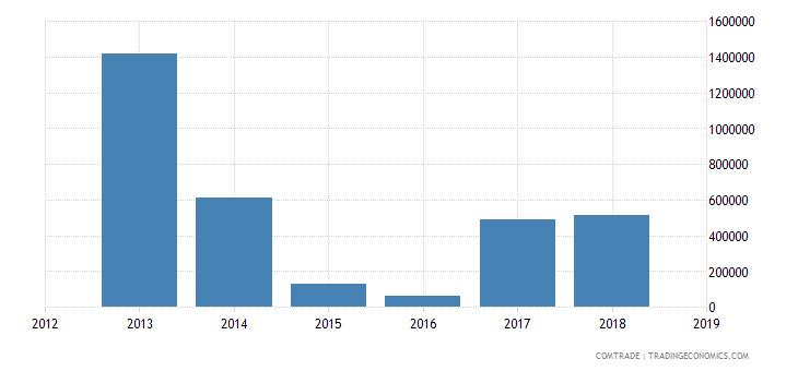 cameroon exports australia