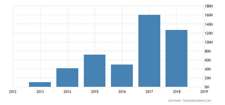 cameroon exports bangladesh