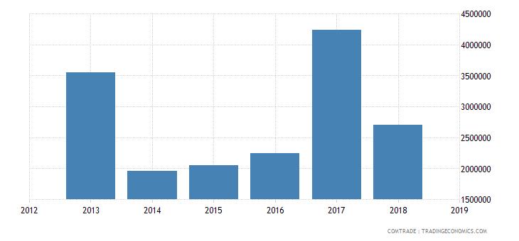 cameroon exports canada