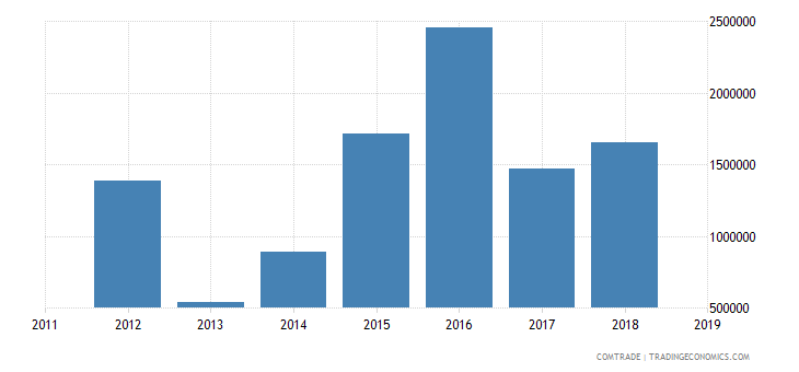 cameroon exports central african republic aluminum