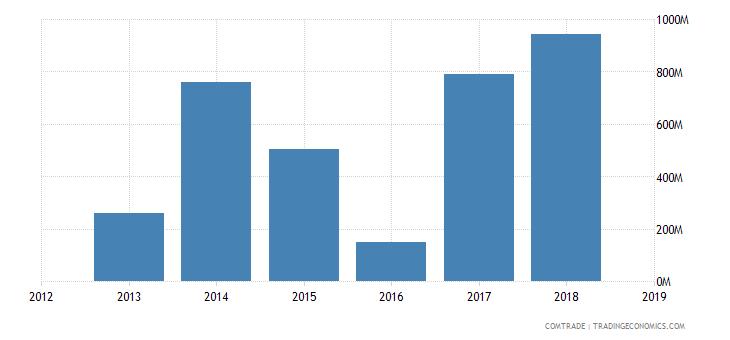 cameroon exports china