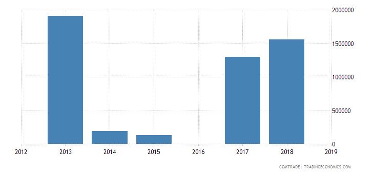 cameroon exports equatorial guinea iron steel