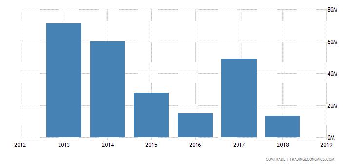 cameroon exports equatorial guinea