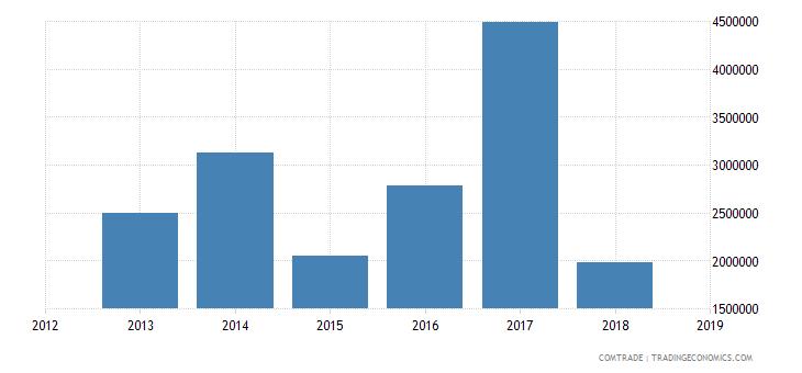 cameroon exports greece