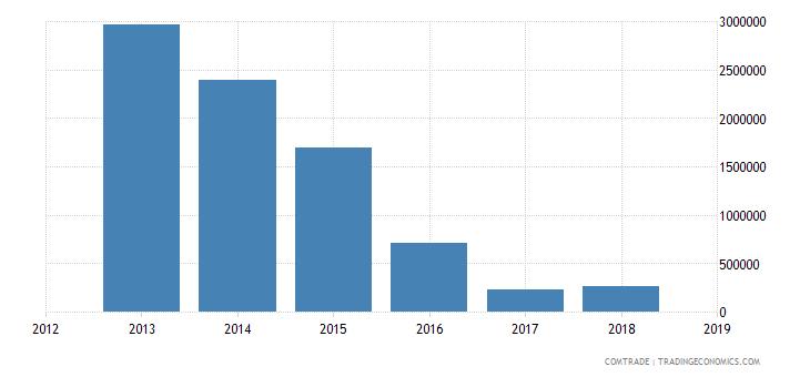 cameroon exports india aluminum