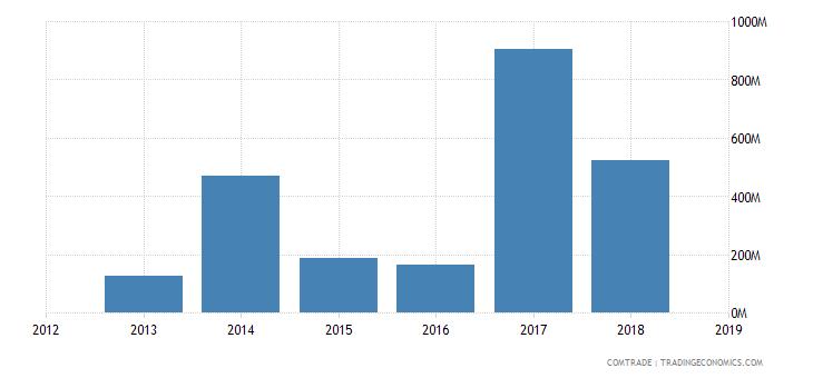 cameroon exports italy