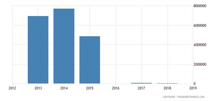cameroon exports liberia