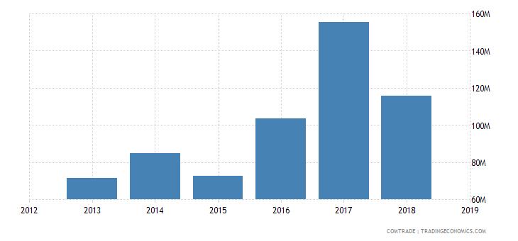 cameroon exports malaysia
