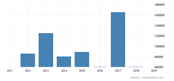 cameroon exports mali