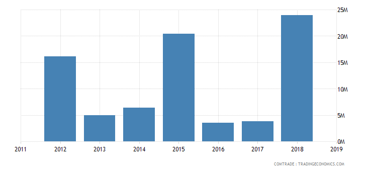 cameroon exports netherlands aluminum