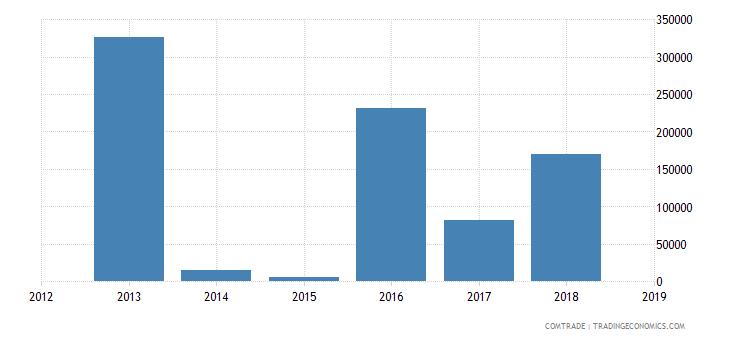 cameroon exports netherlands articles iron steel