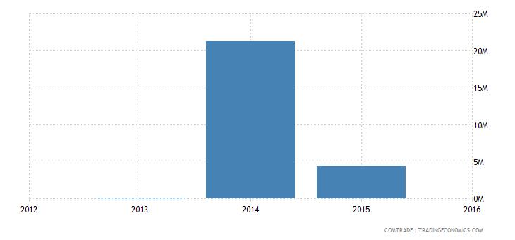 cameroon exports netherlands oil not crude petrol bitumen mineral
