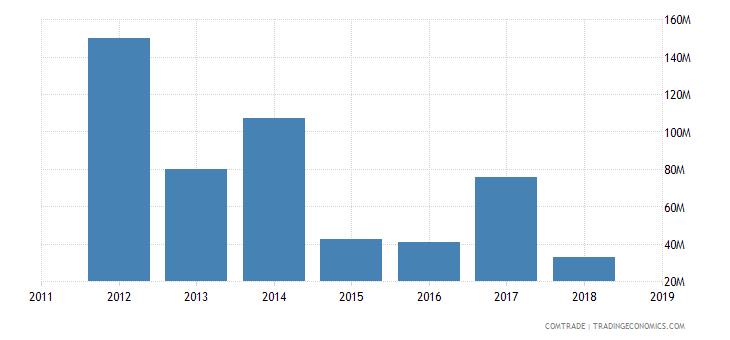cameroon exports nigeria