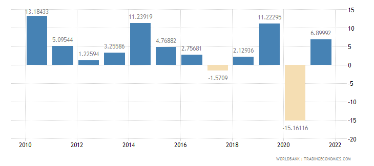 cameroon exports of goods and services annual percent growth wb data