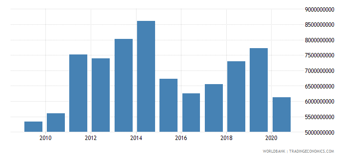 cameroon exports of goods and services bop us dollar wb data
