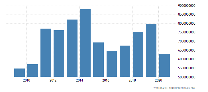 cameroon exports of goods services and income bop us dollar wb data