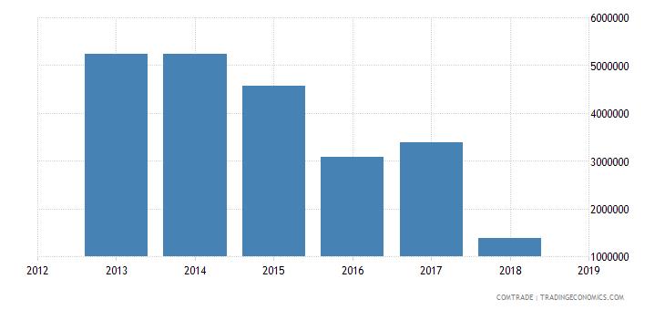 cameroon exports republic congo aluminum