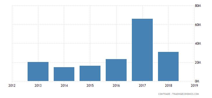 cameroon exports senegal