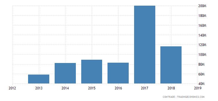 cameroon exports vietnam