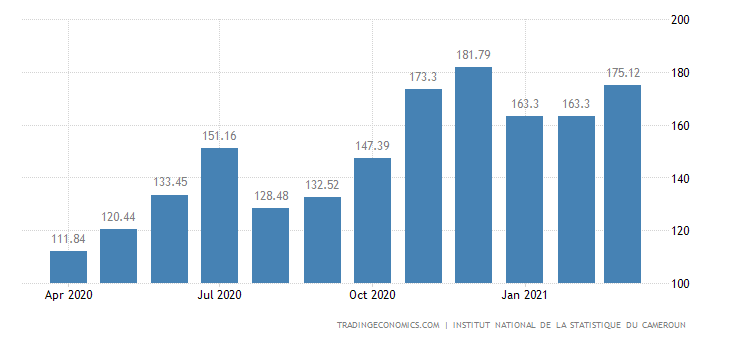 Cameroon Exports