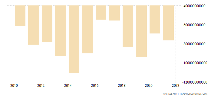 cameroon external balance on goods and services constant lcu wb data