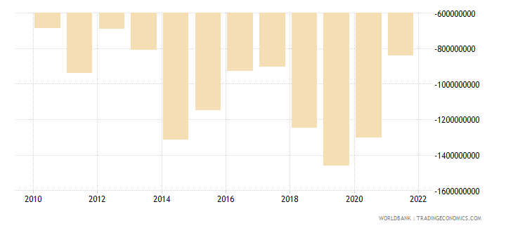cameroon external balance on goods and services us dollar wb data