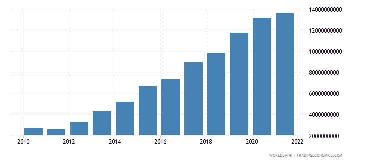 cameroon external debt stocks long term dod us dollar wb data