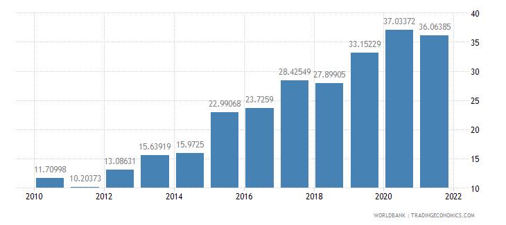 cameroon external debt stocks percent of gni wb data