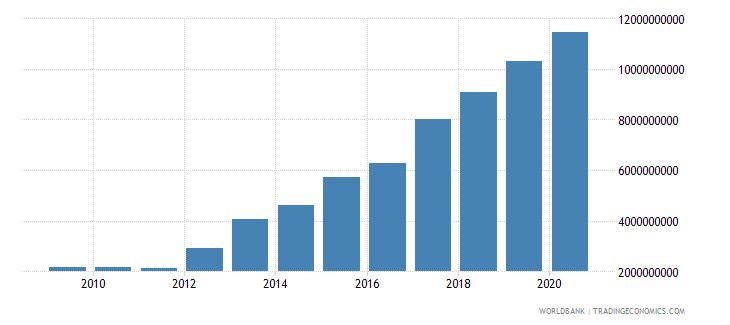 cameroon external debt stocks public and publicly guaranteed ppg dod us dollar wb data