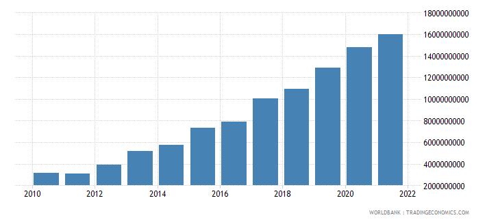 cameroon external debt stocks total dod us dollar wb data