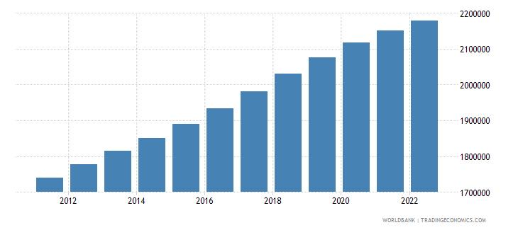 cameroon female population 00 04 wb data