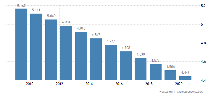 cameroon fertility rate total births per woman wb data