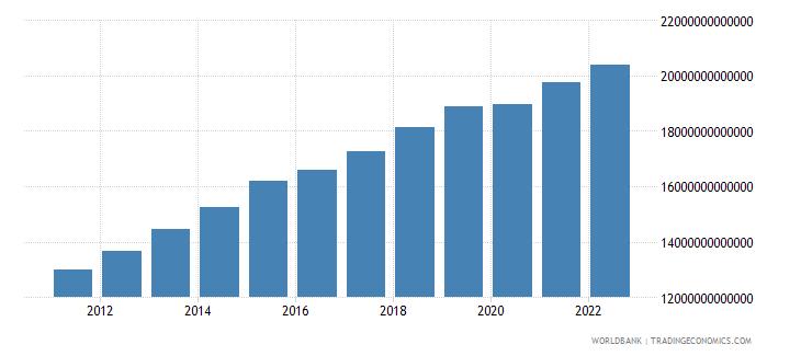 cameroon final consumption expenditure constant lcu wb data