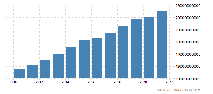 cameroon final consumption expenditure current lcu wb data