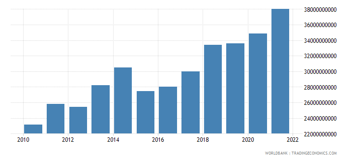 cameroon final consumption expenditure us dollar wb data