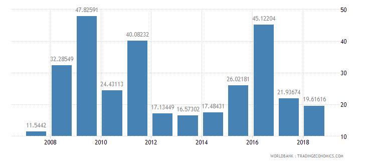 cameroon food exports percent of merchandise exports wb data