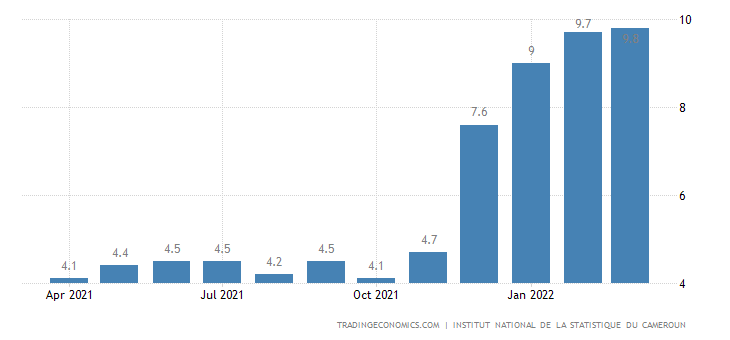 Cameroon Food Inflation