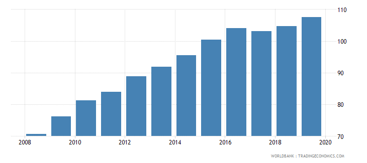 cameroon food production index 1999 2001  100 wb data